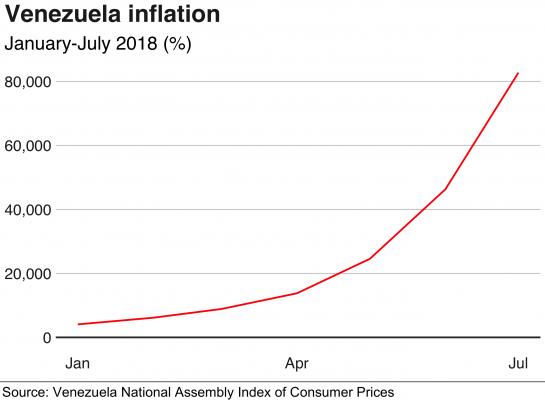 علت تورم ونزوئلا
