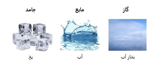 حالت فیزیکی آب و پرداخت قبض قبضینو آب