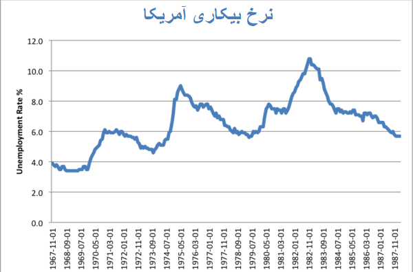 افزایش نرخ بیکاری در بحران اقتصادی