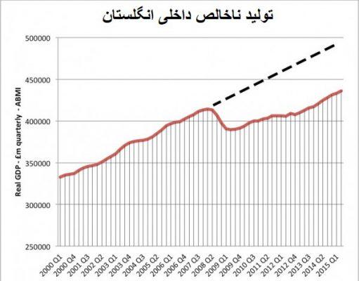 کاهش تولید ناخالص داخلی در بحران اقتصادی