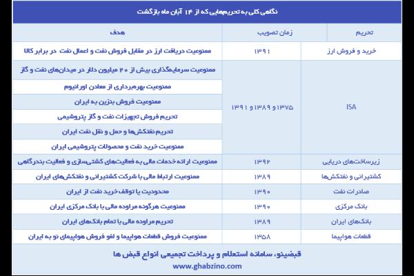 لیست تحریم های جدید آمریکا علیه ایران 97