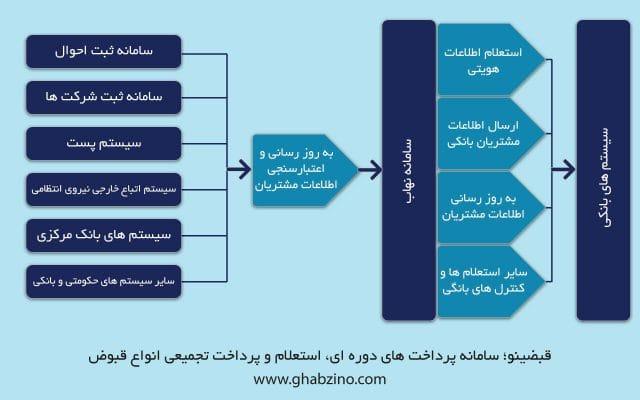 سامانه نهاب بانک مرکزی چیست