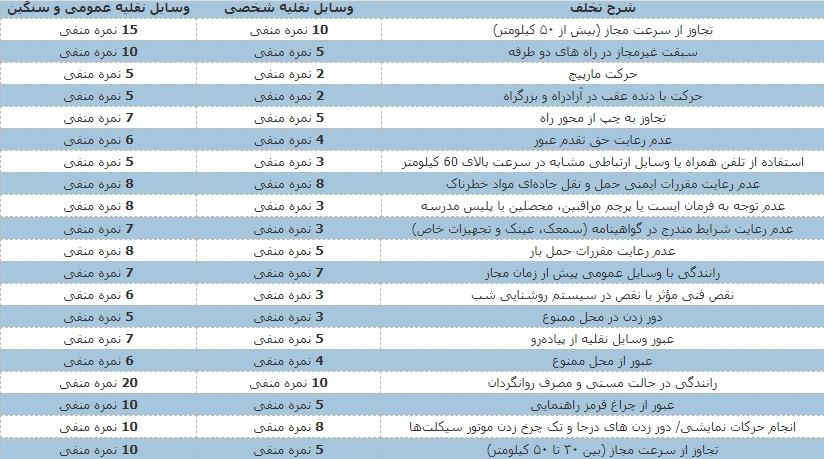 جدول نمره منفی گواهینامه رانندگی